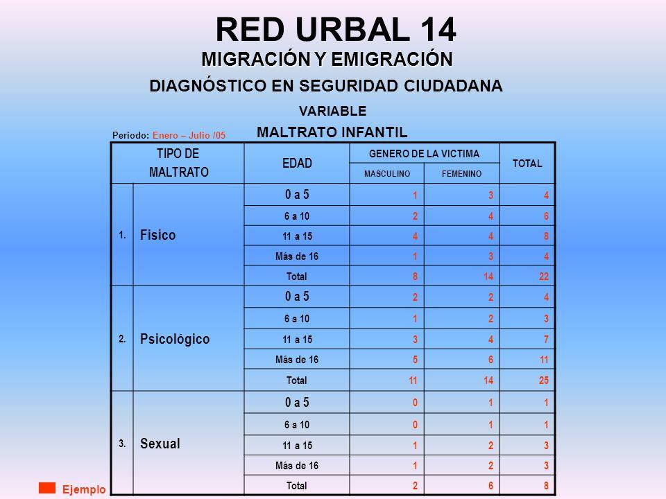 DIAGNÓSTICO EN SEGURIDAD CIUDADANA RED URBAL 14 MIGRACIÓN Y EMIGRACIÓN TIPO DE MALTRATO EDAD GENERO DE LA VICTIMA TOTAL MASCULINOFEMENINO 1. Fisico 0
