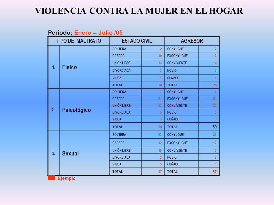 TIPO DE MALTRATOESTADO CIVILAGRESOR 1. Fisico SOLTERA2CONYUGUE2 CASADA10EXCONYUGUE10 UNIÓN LIBRE14CONVIVIENTE14 DIVORCIADA3NOVIO3 VIUDA1CUÑADO1 TOTAL2
