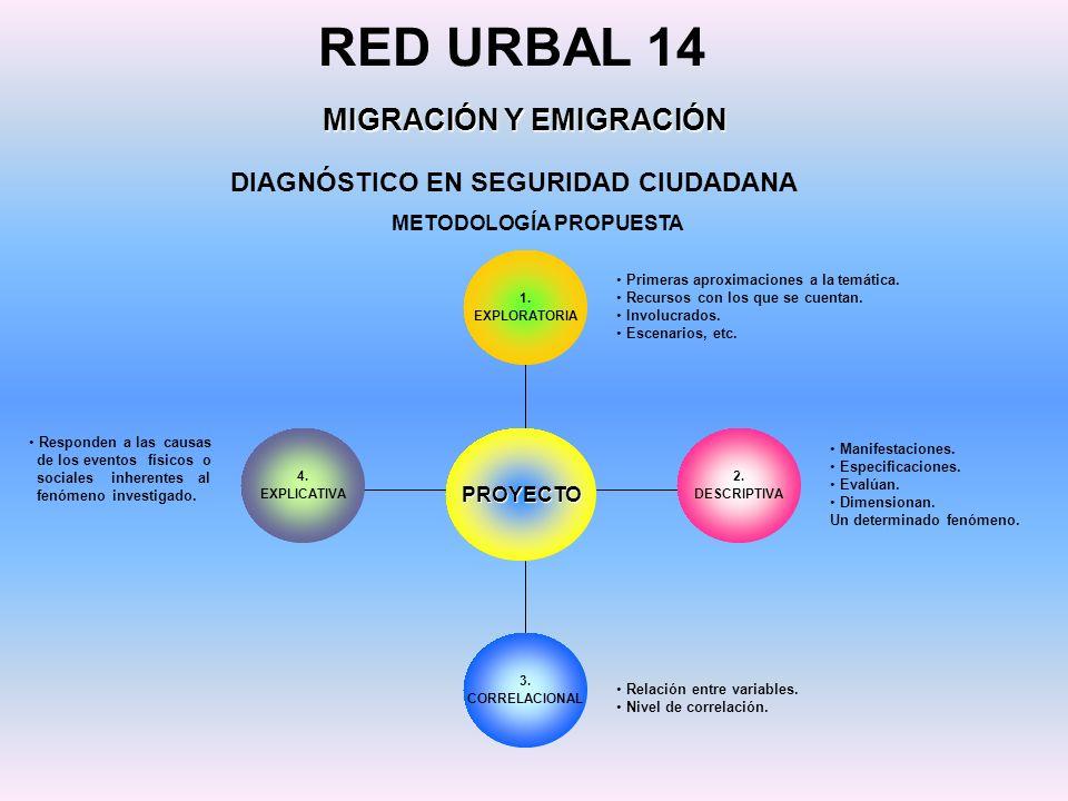 DIAGNÓSTICO EN SEGURIDAD CIUDADANA RED URBAL 14 MIGRACIÓN Y EMIGRACIÓN METODOLOGÍA PROPUESTA PROYECTO 1. EXPLORATORIA 2. DESCRIPTIVA 3. CORRELACIONAL