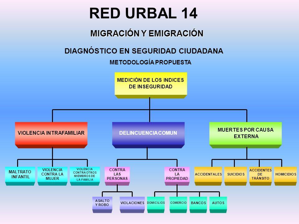 MEDICIÓN DE LOS INDICES DE INSEGURIDAD DIAGNÓSTICO EN SEGURIDAD CIUDADANA RED URBAL 14 MIGRACIÓN Y EMIGRACIÓN METODOLOGÍA PROPUESTA VIOLENCIA INTRAFAM