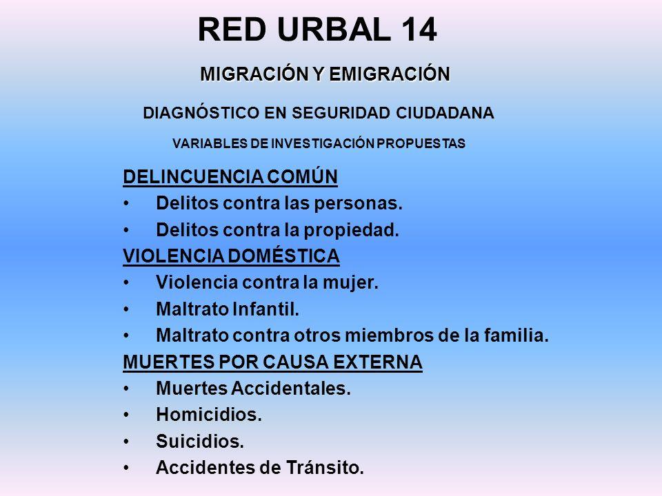 DIAGNÓSTICO EN SEGURIDAD CIUDADANA RED URBAL 14 MIGRACIÓN Y EMIGRACIÓN VARIABLES DE INVESTIGACIÓN PROPUESTAS DELINCUENCIA COMÚN Delitos contra las per