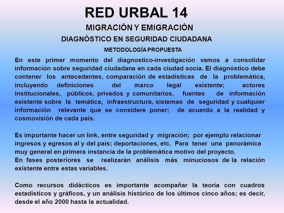 DIAGNÓSTICO EN SEGURIDAD CIUDADANA RED URBAL 14 MIGRACIÓN Y EMIGRACIÓN METODOLOGÍA PROPUESTA En este primer momento del diagnostico-investigación vamo