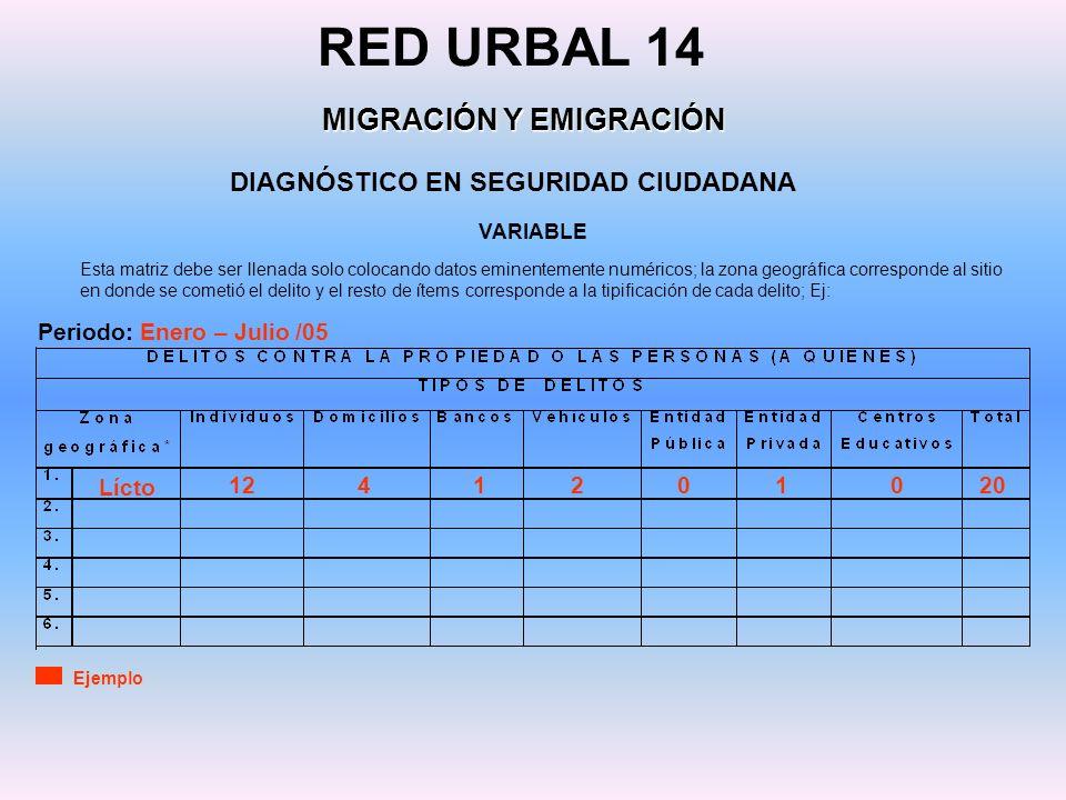 DIAGNÓSTICO EN SEGURIDAD CIUDADANA RED URBAL 14 MIGRACIÓN Y EMIGRACIÓN Esta matriz debe ser llenada solo colocando datos eminentemente numéricos; la z