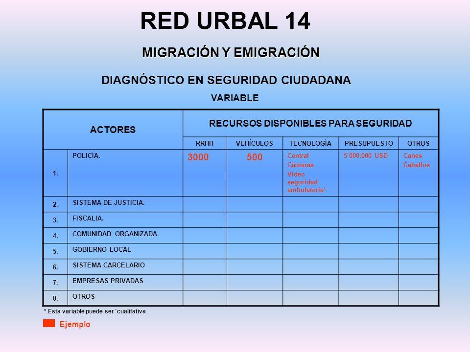 DIAGNÓSTICO EN SEGURIDAD CIUDADANA RED URBAL 14 MIGRACIÓN Y EMIGRACIÓN ACTORES RECURSOS DISPONIBLES PARA SEGURIDAD RRHHVEHÍCULOSTECNOLOGÌAPRESUPUESTOO