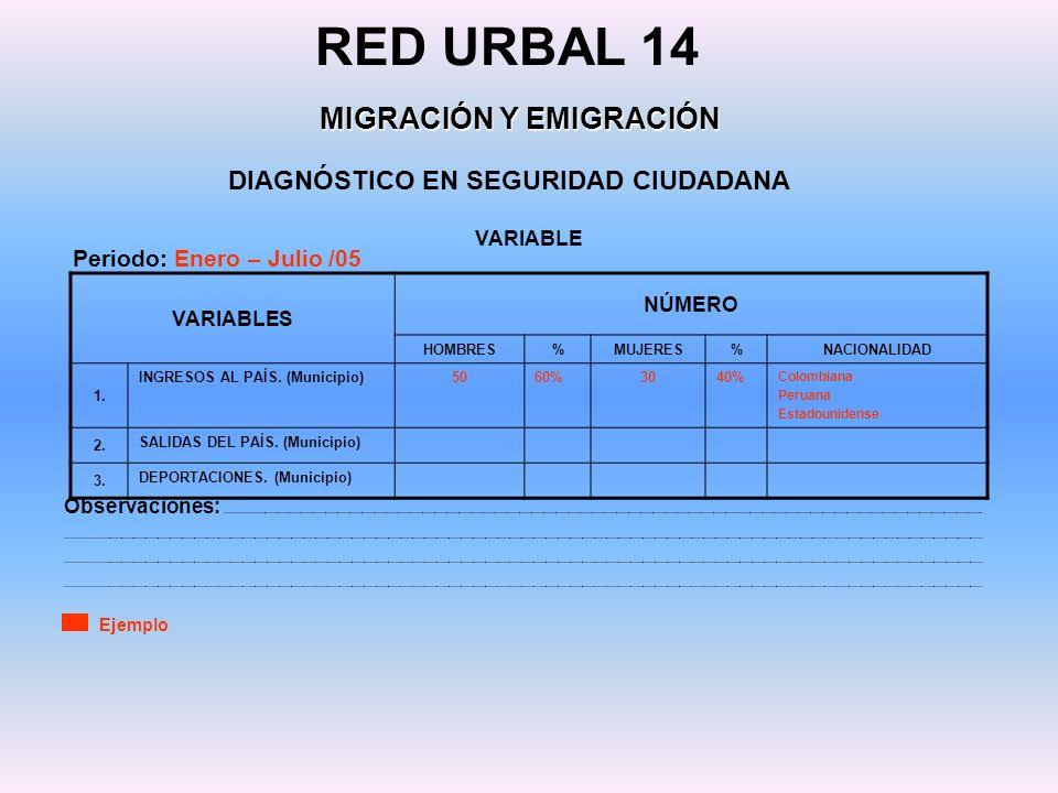 DIAGNÓSTICO EN SEGURIDAD CIUDADANA RED URBAL 14 MIGRACIÓN Y EMIGRACIÓN VARIABLES NÚMERO HOMBRES%MUJERES%NACIONALIDAD 1. INGRESOS AL PAÍS. (Municipio)5