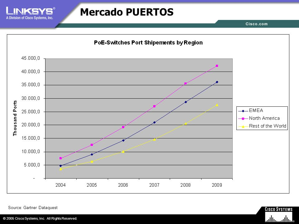 © 2005 Cisco Systems, Inc. All Rights Reserved. Mercado PUERTOS Source: Gartner Dataquest