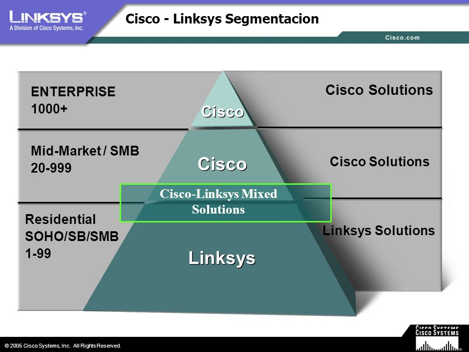 © 2005 Cisco Systems, Inc. All Rights Reserved. Cisco - Linksys Segmentacion Linksys ENTERPRISE 1000+ Mid-Market / SMB 20-999 Residential SOHO/SB/SMB
