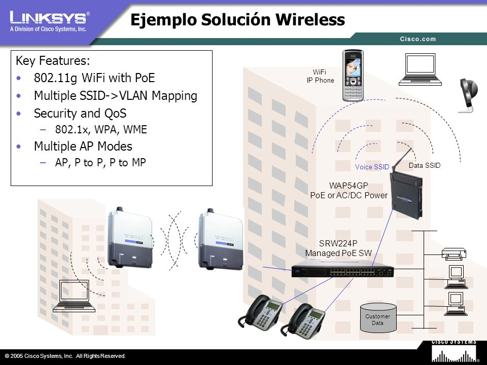 © 2005 Cisco Systems, Inc. All Rights Reserved. Ejemplo Solución Wireless Key Features: 802.11g WiFi with PoE Multiple SSID->VLAN Mapping Security and
