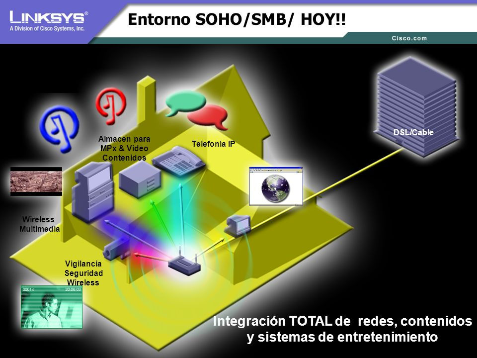 © 2005 Cisco Systems, Inc. All Rights Reserved. Entorno SOHO/SMB/ HOY!! Integración TOTAL de redes, contenidos y sistemas de entretenimiento DSL/Cable