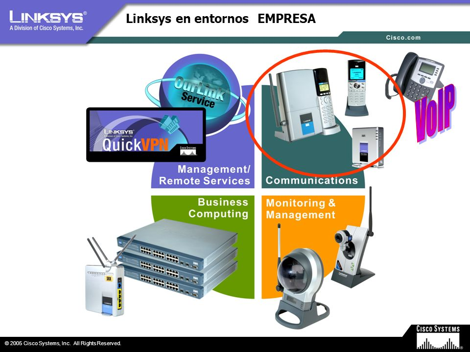 © 2005 Cisco Systems, Inc. All Rights Reserved. Linksys en entornos EMPRESA