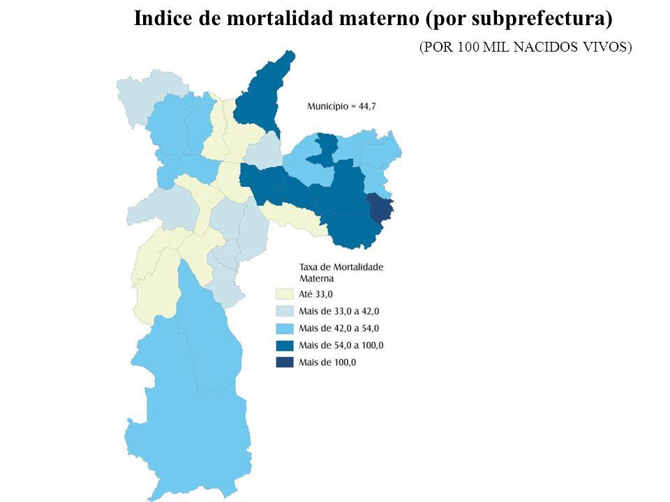 Indice de mortalidad materno (por subprefectura) (POR 100 MIL NACIDOS VIVOS)