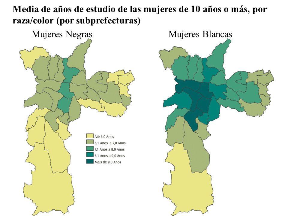 Mujeres NegrasMujeres Blancas Media de años de estudio de las mujeres de 10 años o más, por raza/color (por subprefecturas)