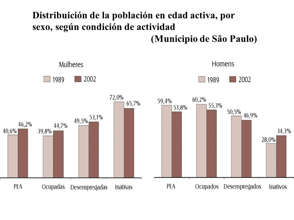 Distribuición de la población en edad activa, por sexo, según condición de actividad (Municipio de São Paulo)