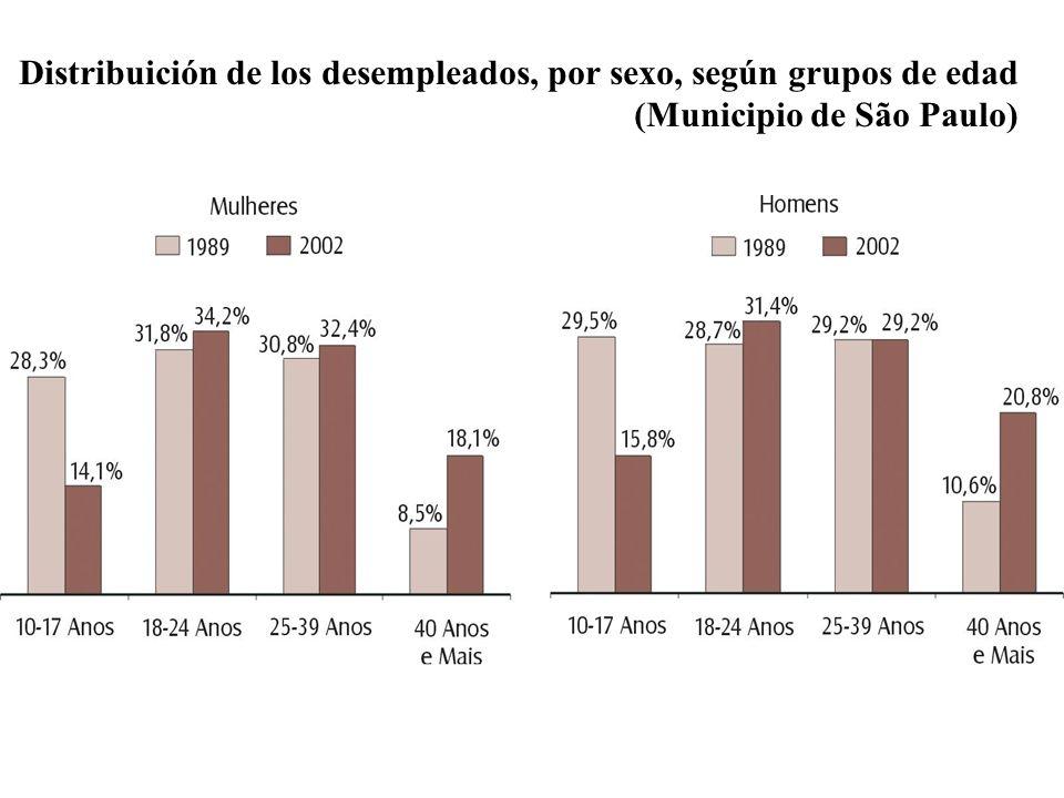Distribuición de los desempleados, por sexo, según grupos de edad (Municipio de São Paulo)