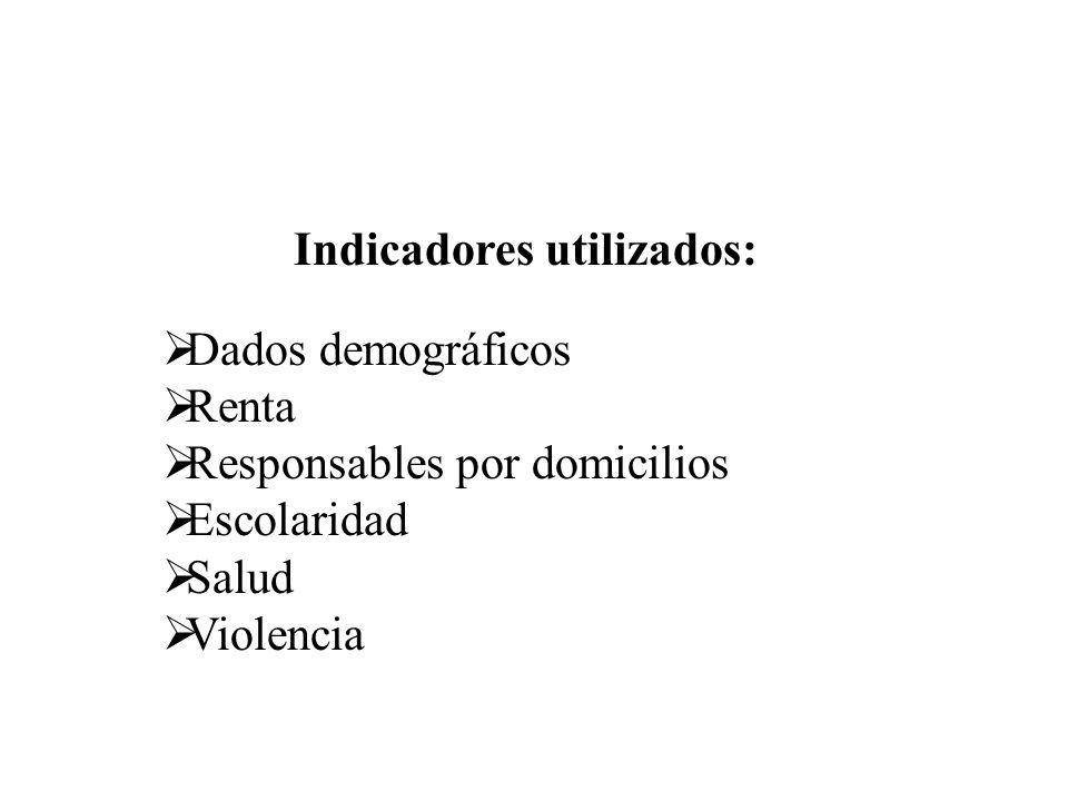 Indicadores utilizados: Dados demográficos Renta Responsables por domicilios Escolaridad Salud Violencia
