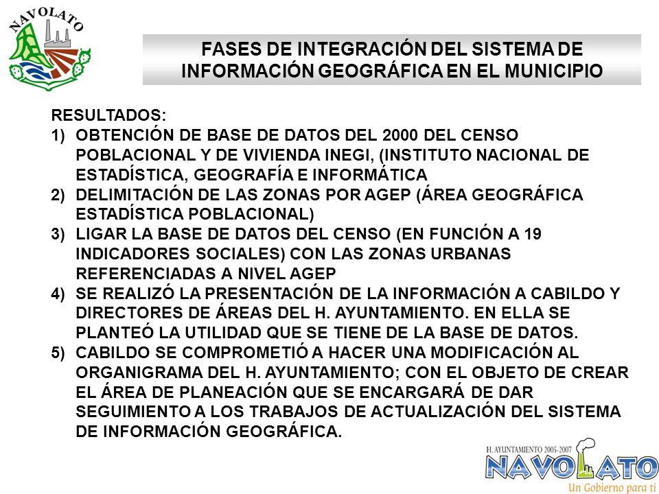 FASES DE INTEGRACIÓN DEL SISTEMA DE INFORMACIÓN GEOGRÁFICA EN EL MUNICIPIO RESULTADOS: 1)OBTENCIÓN DE BASE DE DATOS DEL 2000 DEL CENSO POBLACIONAL Y DE VIVIENDA INEGI, (INSTITUTO NACIONAL DE ESTADÍSTICA, GEOGRAFÍA E INFORMÁTICA 2)DELIMITACIÓN DE LAS ZONAS POR AGEP (ÁREA GEOGRÁFICA ESTADÍSTICA POBLACIONAL) 3)LIGAR LA BASE DE DATOS DEL CENSO (EN FUNCIÓN A 19 INDICADORES SOCIALES) CON LAS ZONAS URBANAS REFERENCIADAS A NIVEL AGEP 4)SE REALIZÓ LA PRESENTACIÓN DE LA INFORMACIÓN A CABILDO Y DIRECTORES DE ÁREAS DEL H.