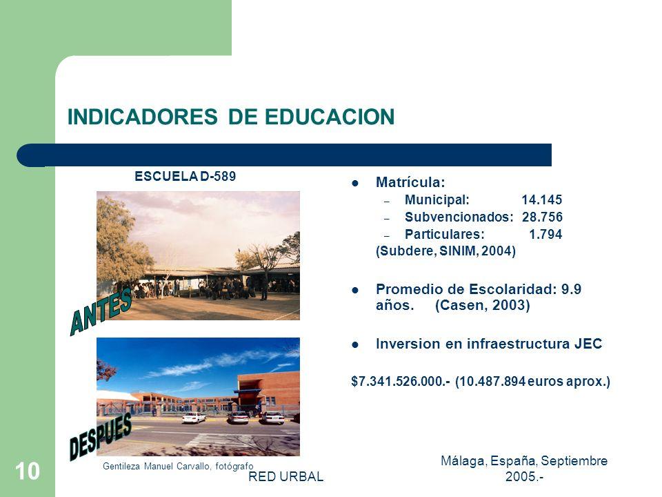 RED URBAL Málaga, España, Septiembre 2005.- 9 RED DE EDUCACION LOCAL Est. De Educación Básica y Media 22 Municipales 37 Part. Subvencionados 2 Particu