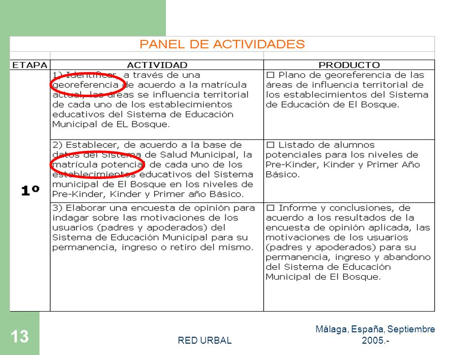 RED URBAL Málaga, España, Septiembre 2005.- 12 CAMPAÑA MATRICULA 2006 OBJETIVO Aumentar significativamente la matrícula en el Sistema de Educación Municipal mediante la innovación y reorientación de las políticas de atención, apoyo y supervisión de los procesos de gestión en las escuelas y liceos que dependen de la Dirección de Educación.