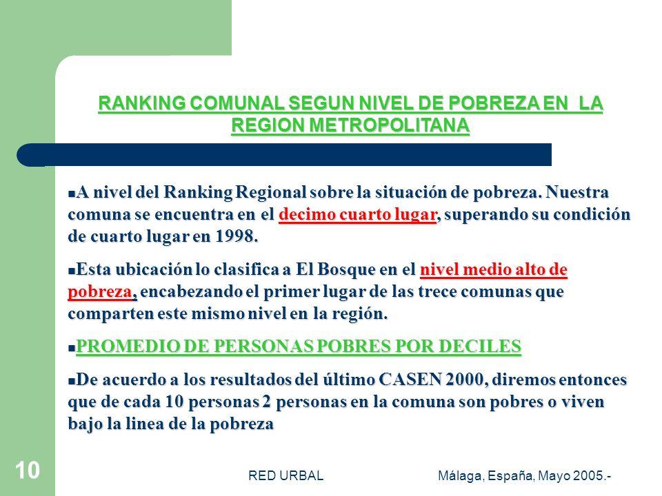 RED URBALMálaga, España, Mayo 2005.- 10 RANKING COMUNAL SEGUN NIVEL DE POBREZA EN LA REGION METROPOLITANA A nivel del Ranking Regional sobre la situación de pobreza.