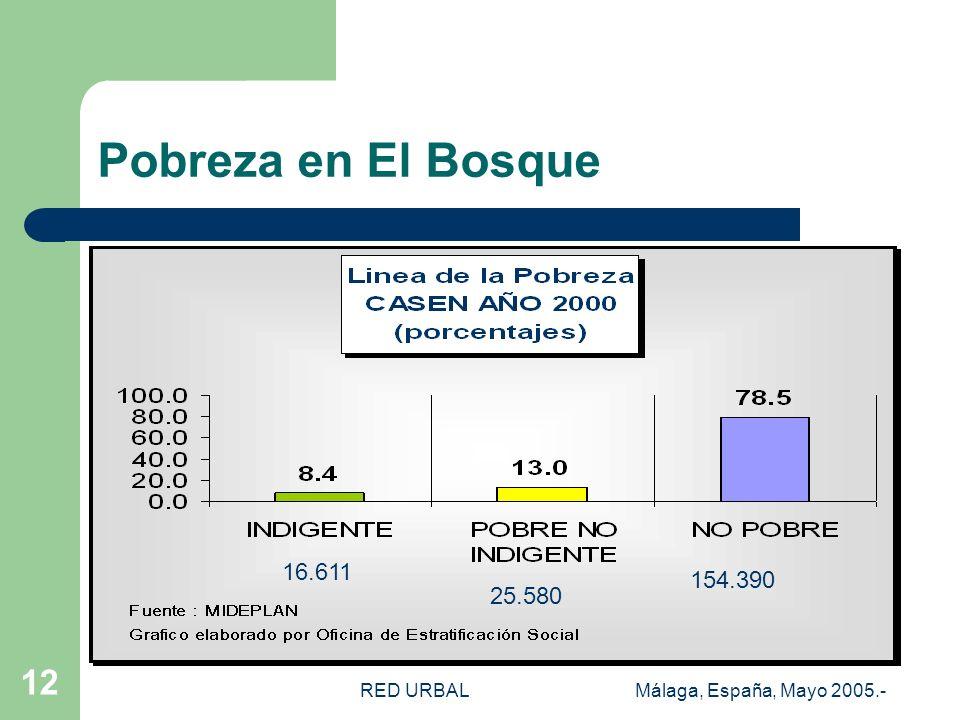 RED URBALMálaga, España, Mayo 2005.- 12 Pobreza en El Bosque 16.611 25.580 154.390
