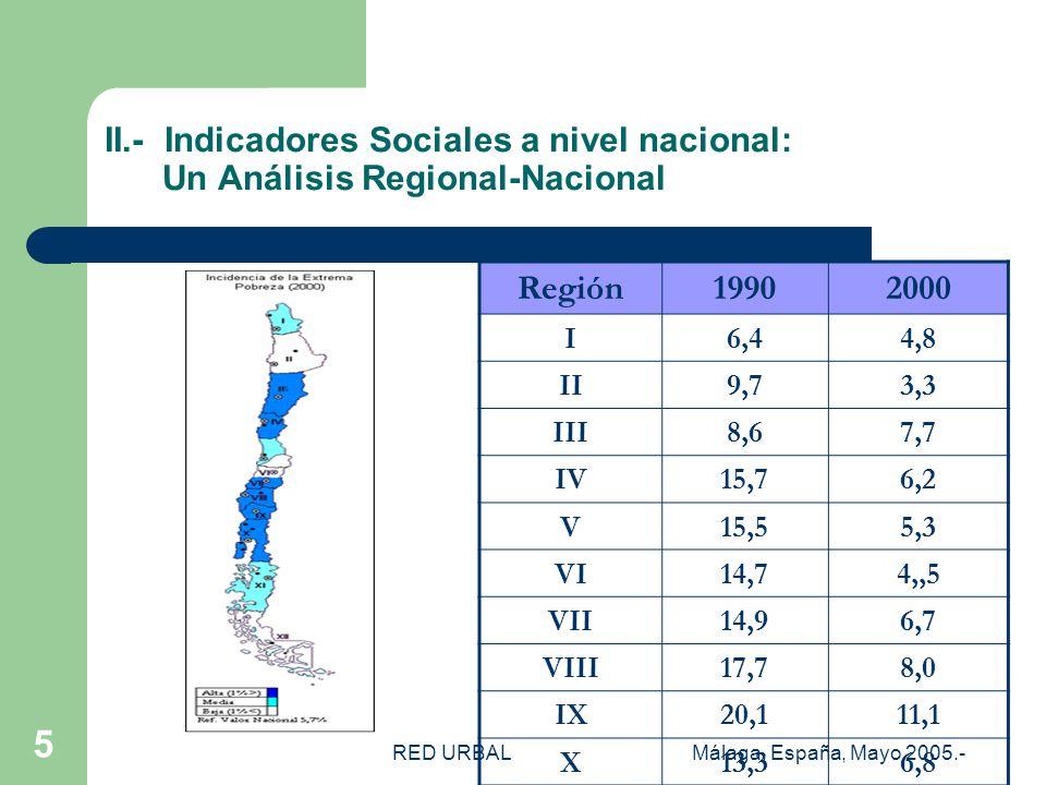 RED URBALMálaga, España, Mayo 2005.- 5 II.- Indicadores Sociales a nivel nacional: Un Análisis Regional-Nacional Región19902000 I6,44,8 II9,73,3 III8,67,7 IV15,76,2 V15,55,3 VI14,74,,5 VII14,96,7 VIII17,78,0 IX20,111,1 X13,36,8 XI8,64,8 XII8,63,6 R.M9,54,3