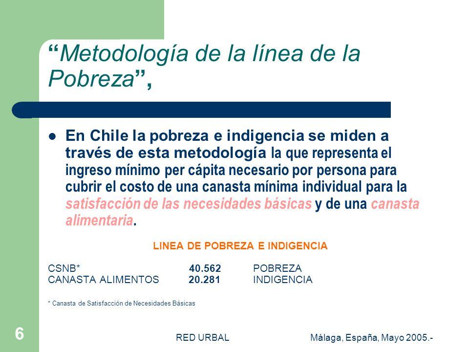 RED URBALMálaga, España, Mayo 2005.- 7 19901994199619982000 Indigente 12,97,65,75,65,7 Pobre (incluye indigentes) 38,627,523,221,720,6 Total100 Evolución de la Pobreza e Indigencia 1990-2000 Personas Total Nacional (porcentajes)
