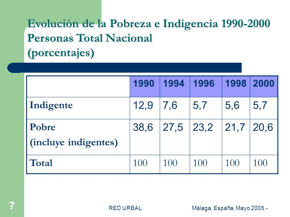 RED URBALMálaga, España, Mayo 2005.- 7 19901994199619982000 Indigente 12,97,65,75,65,7 Pobre (incluye indigentes) 38,627,523,221,720,6 Total100 Evoluc