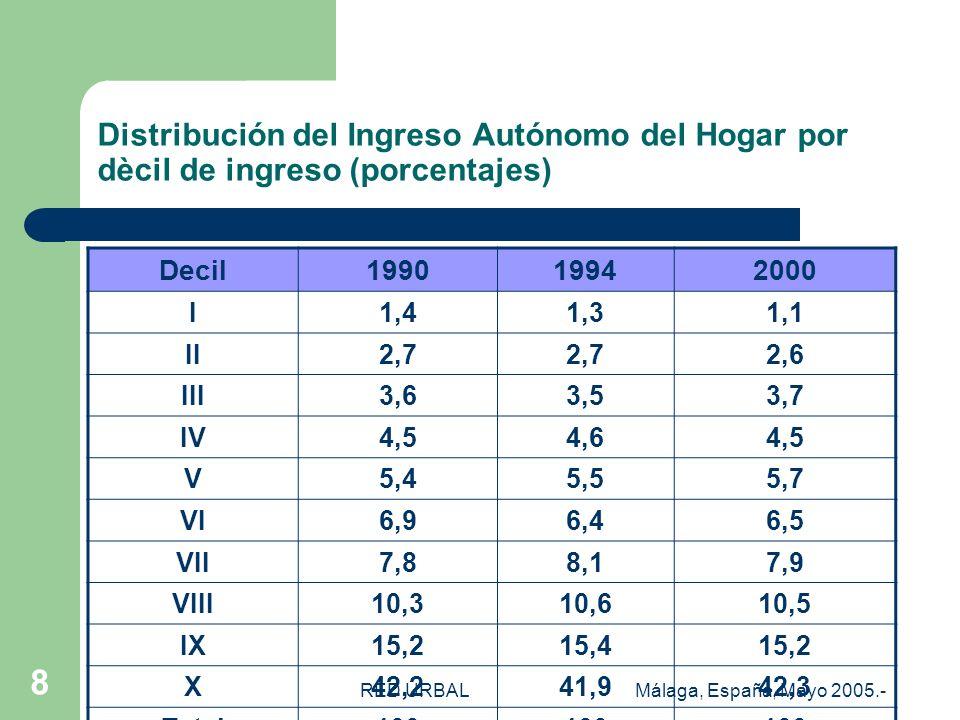 RED URBALMálaga, España, Mayo 2005.- 8 Distribución del Ingreso Autónomo del Hogar por dècil de ingreso (porcentajes) Decil199019942000 I1,41,31,1 II2