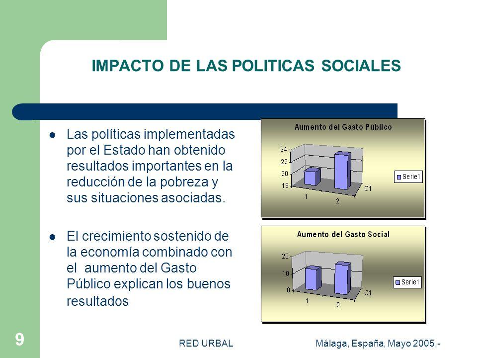 RED URBALMálaga, España, Mayo 2005.- 9 IMPACTO DE LAS POLITICAS SOCIALES Las políticas implementadas por el Estado han obtenido resultados importantes en la reducción de la pobreza y sus situaciones asociadas.