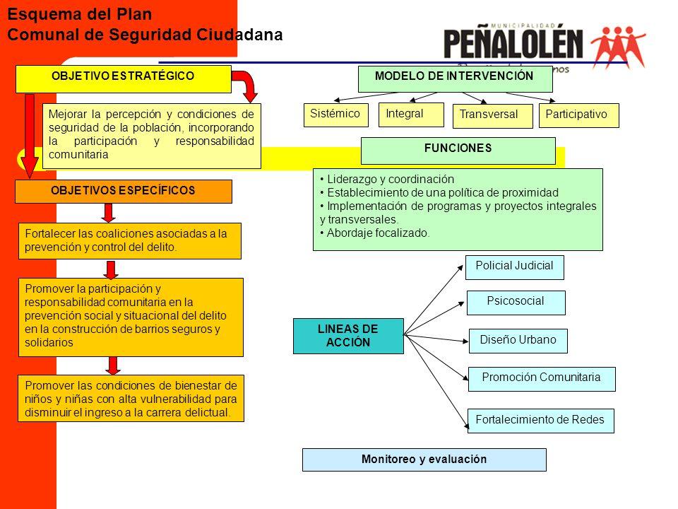 OBJETIVO ESTRATÉGICO OBJETIVOS ESPECÍFICOS MODELO DE INTERVENCIÓN Mejorar la percepción y condiciones de seguridad de la población, incorporando la pa