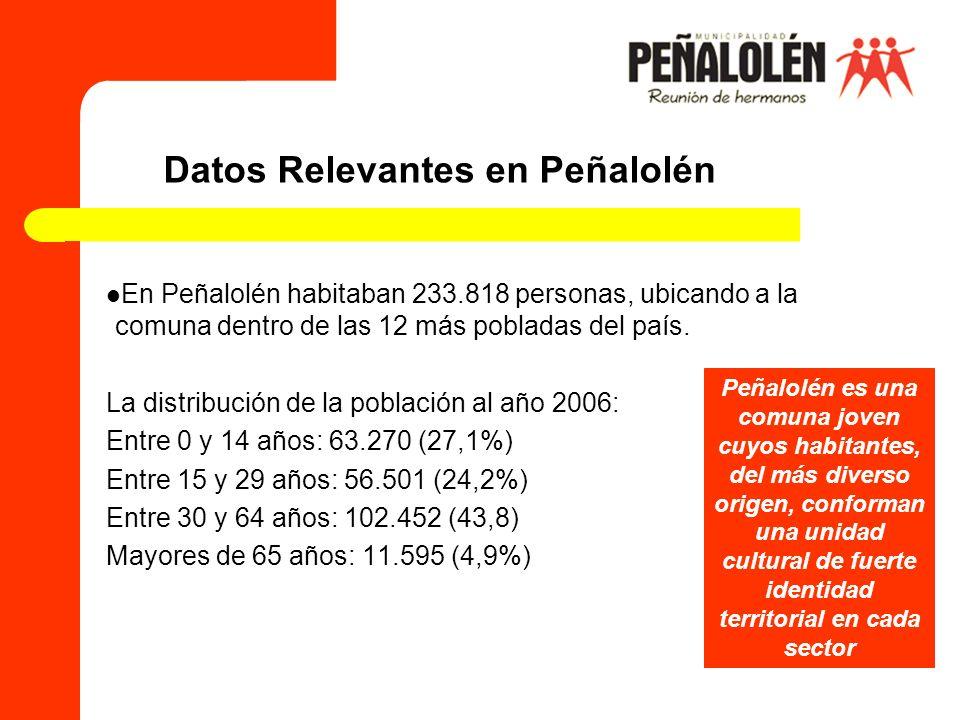 Datos Relevantes en Peñalolén En Peñalolén habitaban 233.818 personas, ubicando a la comuna dentro de las 12 más pobladas del país. La distribución de