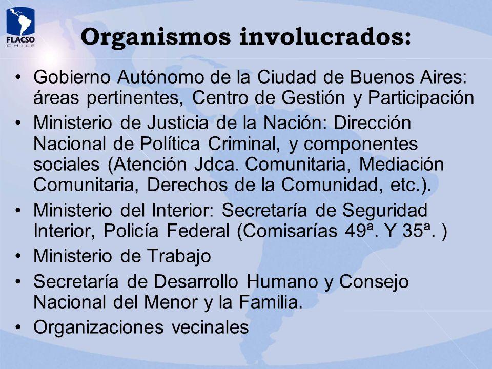 Organismos involucrados: Gobierno Autónomo de la Ciudad de Buenos Aires: áreas pertinentes, Centro de Gestión y Participación Ministerio de Justicia d