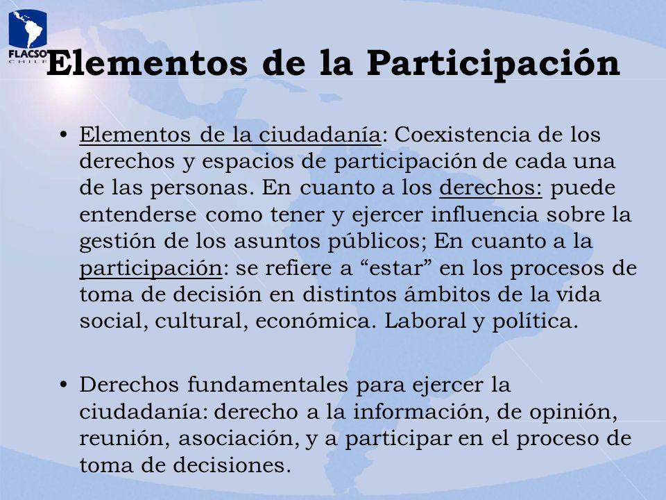 Elementos de la Participación Elementos de la ciudadanía: Coexistencia de los derechos y espacios de participación de cada una de las personas. En cua