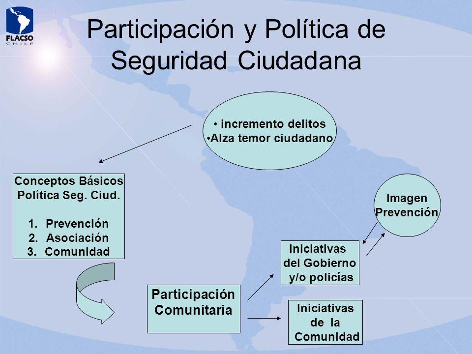 Participación y Política de Seguridad Ciudadana Conceptos Básicos Política Seg. Ciud. 1.Prevención 2.Asociación 3.Comunidad incremento delitos Alza te