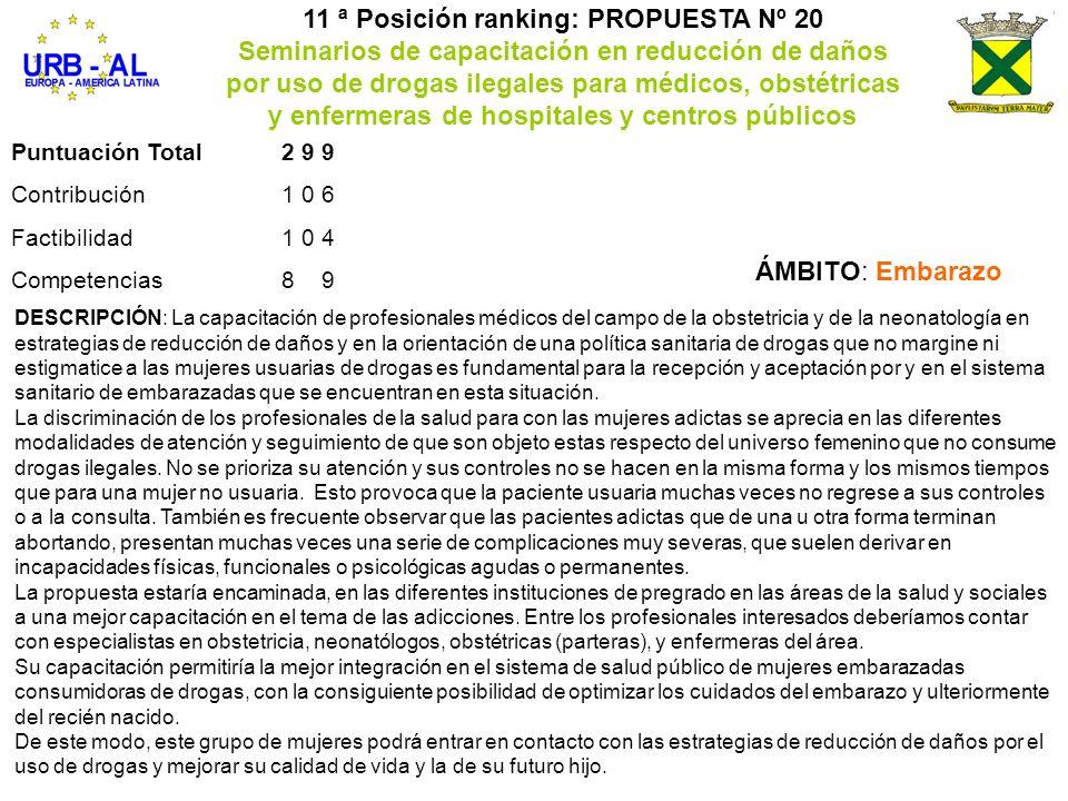 Puntuación Total299 Contribución106 Factibilidad104 Competencias89 11 ª Posición ranking: PROPUESTA Nº 20 Seminarios de capacitación en reducción de d