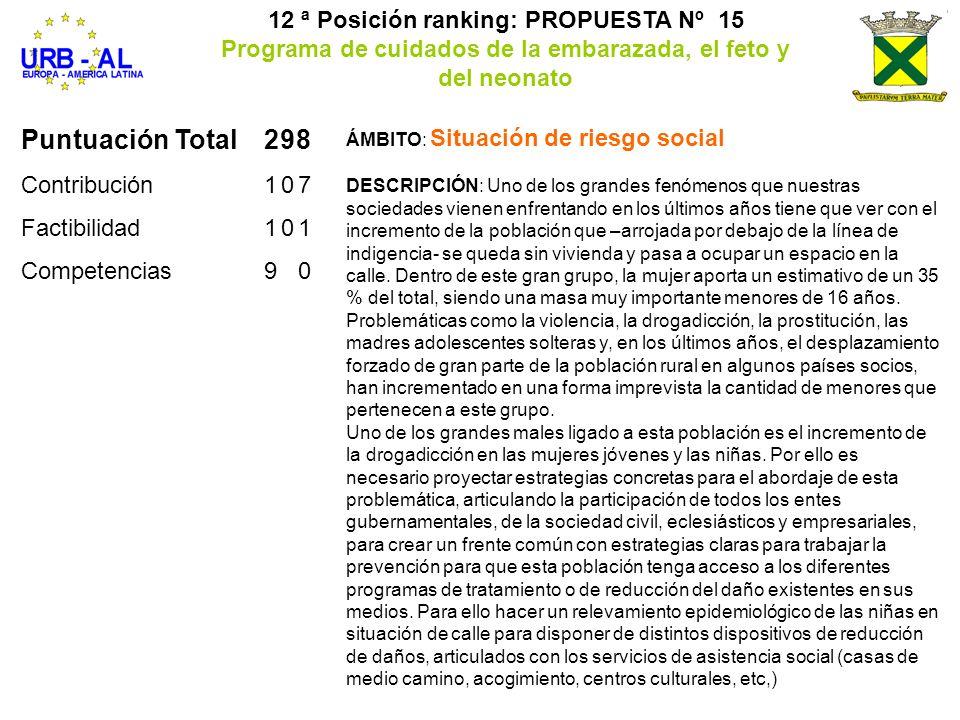 Puntuación Total298 Contribución107 Factibilidad101 Competencias90 12 ª Posición ranking: PROPUESTA Nº 15 Programa de cuidados de la embarazada, el fe