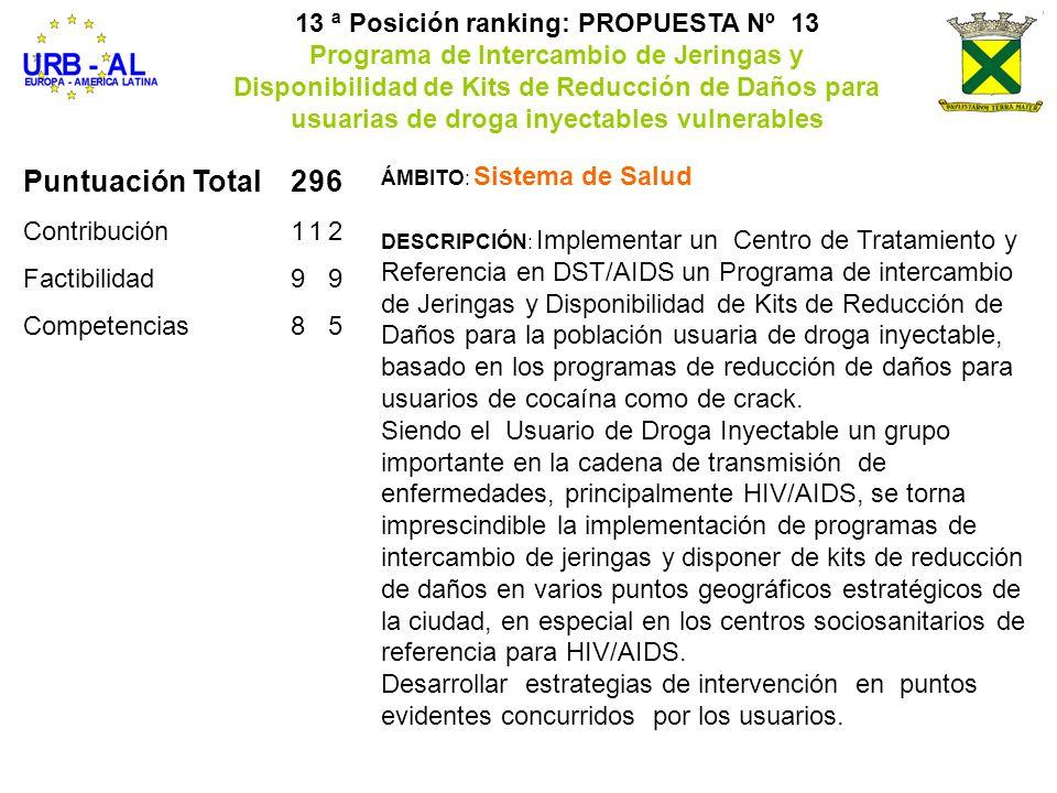 Puntuación Total296 Contribución112 Factibilidad99 Competencias85 13 ª Posición ranking: PROPUESTA Nº 13 Programa de Intercambio de Jeringas y Disponi