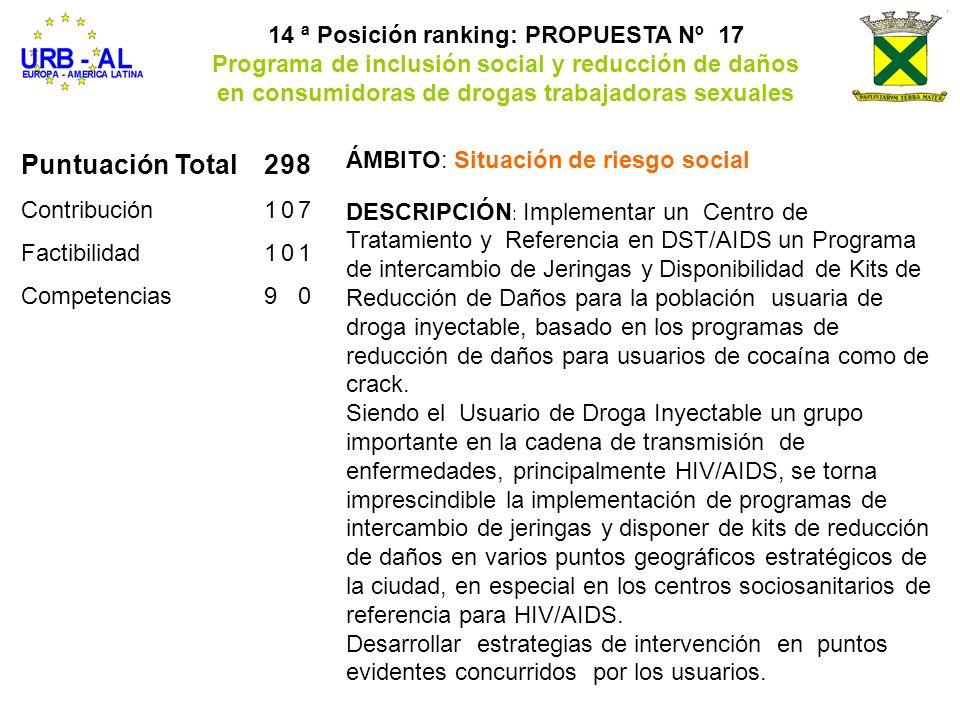 Puntuación Total298 Contribución107 Factibilidad101 Competencias90 14 ª Posición ranking: PROPUESTA Nº 17 Programa de inclusión social y reducción de