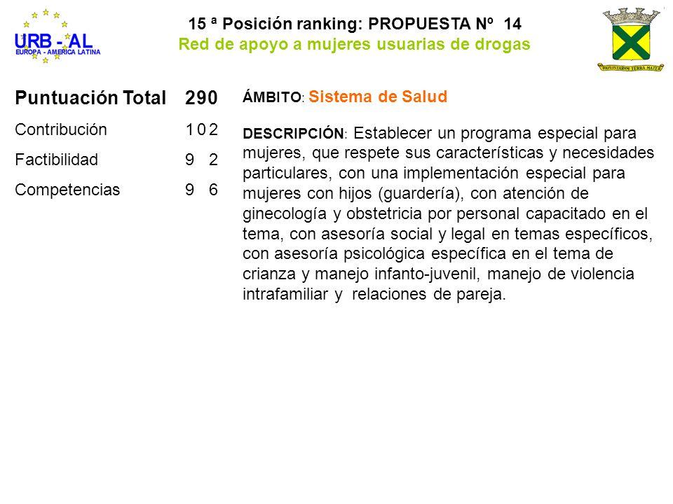 Puntuación Total290 Contribución102 Factibilidad92 Competencias96 15 ª Posición ranking: PROPUESTA Nº 14 Red de apoyo a mujeres usuarias de drogas ÁMB