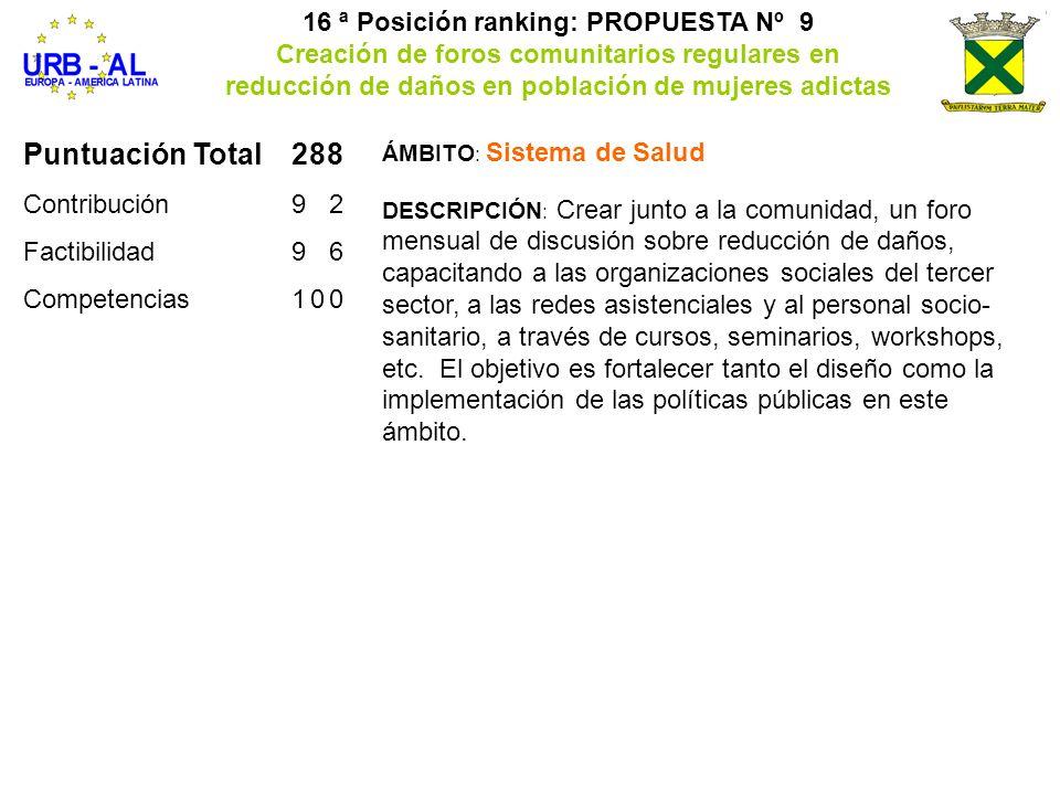 Puntuación Total288 Contribución92 Factibilidad96 Competencias100 16 ª Posición ranking: PROPUESTA Nº 9 Creación de foros comunitarios regulares en re