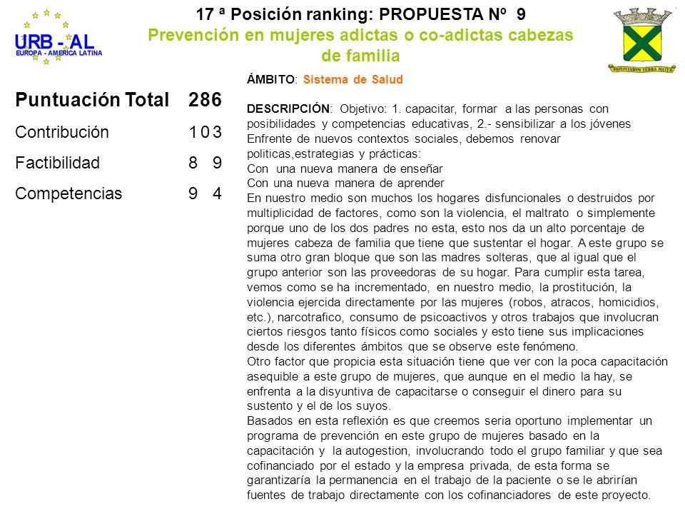 Puntuación Total286 Contribución103 Factibilidad89 Competencias94 17 ª Posición ranking: PROPUESTA Nº 9 Prevención en mujeres adictas o co-adictas cab