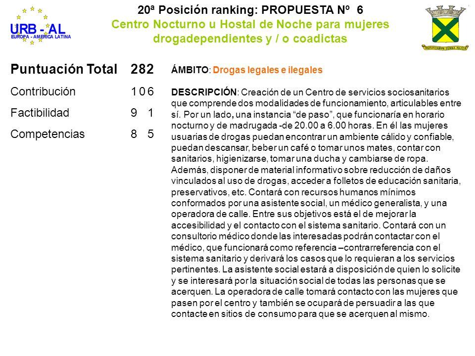 Puntuación Total282 Contribución106 Factibilidad91 Competencias85 20ª Posición ranking: PROPUESTA Nº 6 Centro Nocturno u Hostal de Noche para mujeres