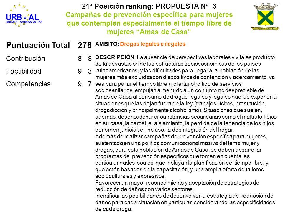 Puntuación Total278 Contribución88 Factibilidad93 Competencias97 21ª Posición ranking: PROPUESTA Nº 3 Campañas de prevención específica para mujeres q