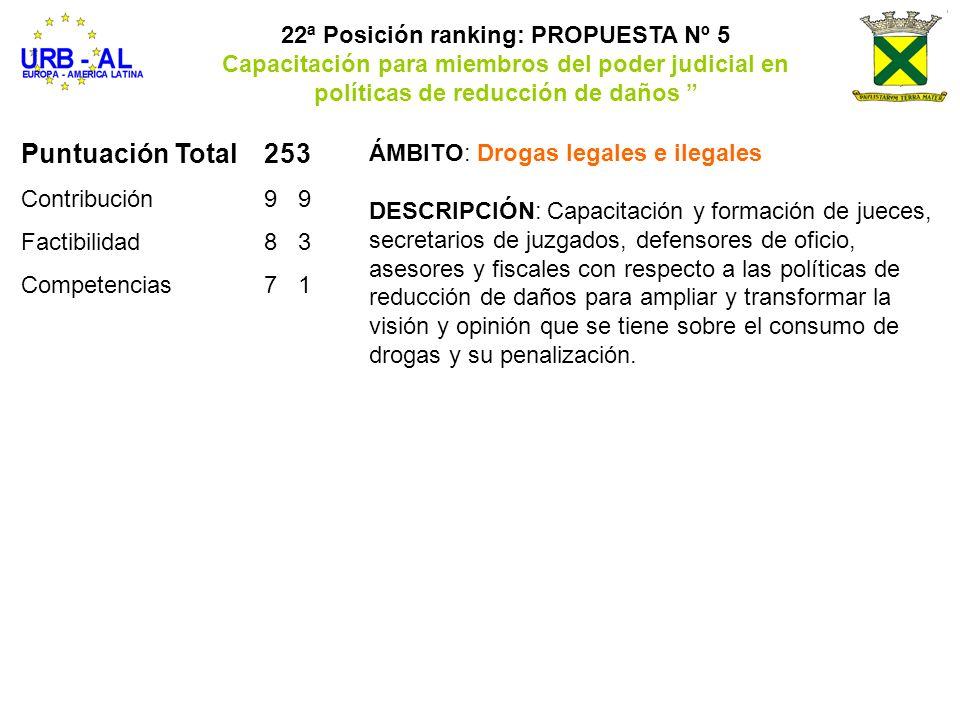 Puntuación Total253 Contribución99 Factibilidad83 Competencias71 22ª Posición ranking: PROPUESTA Nº 5 Capacitación para miembros del poder judicial en