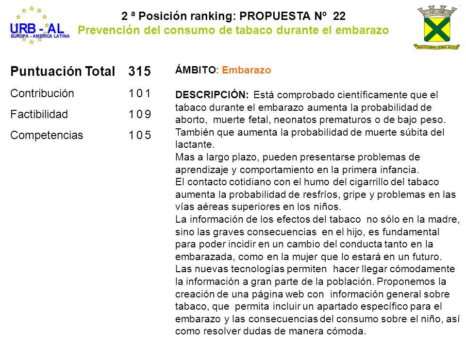 Puntuación Total315 Contribución101 Factibilidad109 Competencias105 2 ª Posición ranking: PROPUESTA Nº 22 Prevención del consumo de tabaco durante el