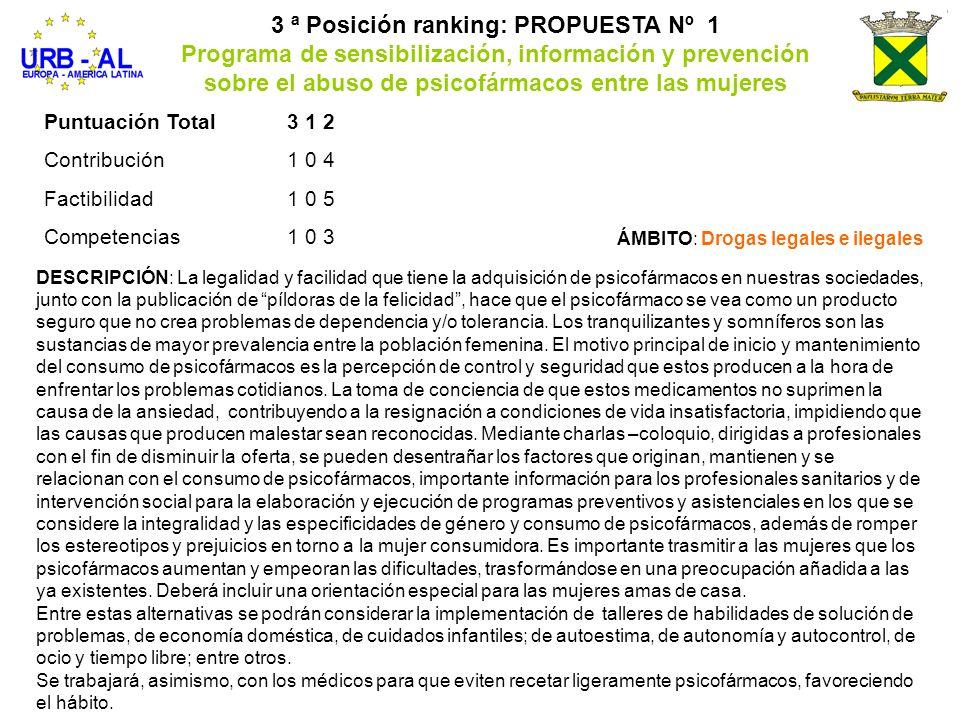 Puntuación Total312 Contribución104 Factibilidad105 Competencias103 3 ª Posición ranking: PROPUESTA Nº 1 Programa de sensibilización, información y pr