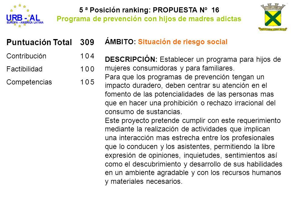 Puntuación Total309 Contribución104 Factibilidad100 Competencias105 5 ª Posición ranking: PROPUESTA Nº 16 Programa de prevención con hijos de madres a