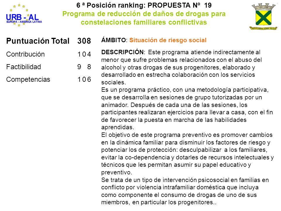 Puntuación Total308 Contribución104 Factibilidad98 Competencias106 6 ª Posición ranking: PROPUESTA Nº 19 Programa de reducción de daños de drogas para