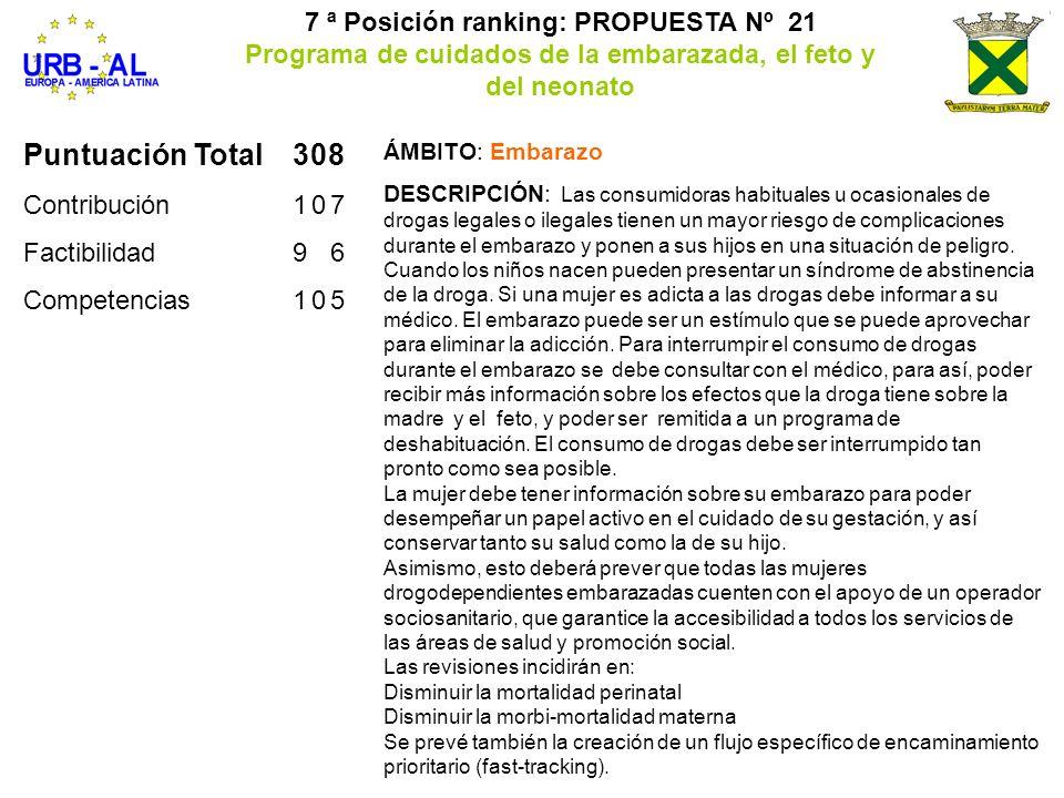 Puntuación Total308 Contribución107 Factibilidad96 Competencias105 7 ª Posición ranking: PROPUESTA Nº 21 Programa de cuidados de la embarazada, el fet
