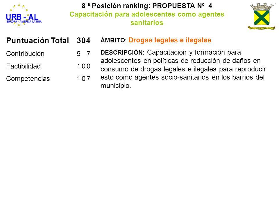 Puntuación Total304 Contribución97 Factibilidad100 Competencias107 8 ª Posición ranking: PROPUESTA Nº 4 Capacitación para adolescentes como agentes sa